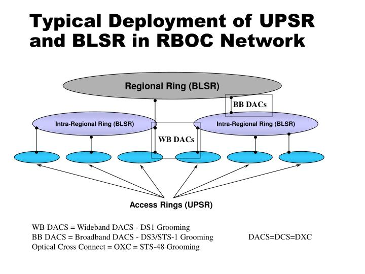 Typical Deployment of UPSR and BLSR in RBOC Network