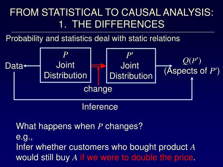 FROM STATISTICAL TO CAUSAL ANALYSIS: