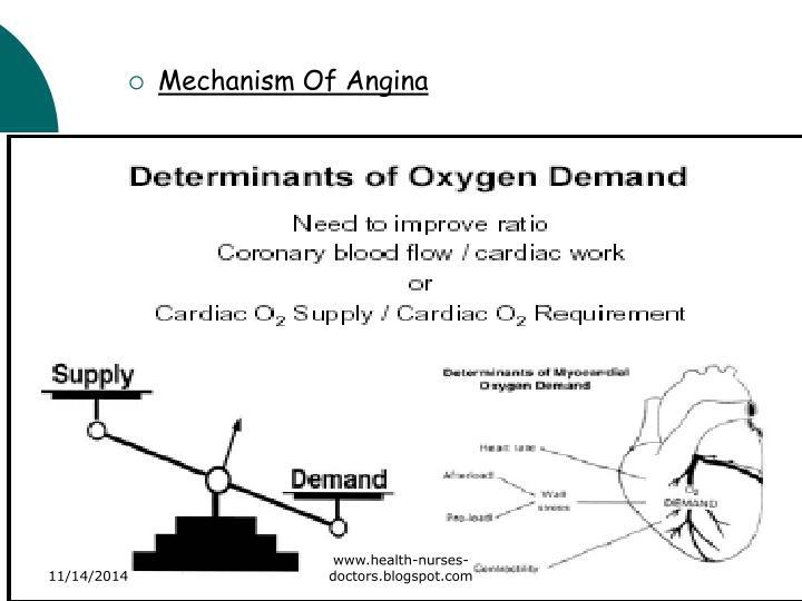 Mechanism Of Angina
