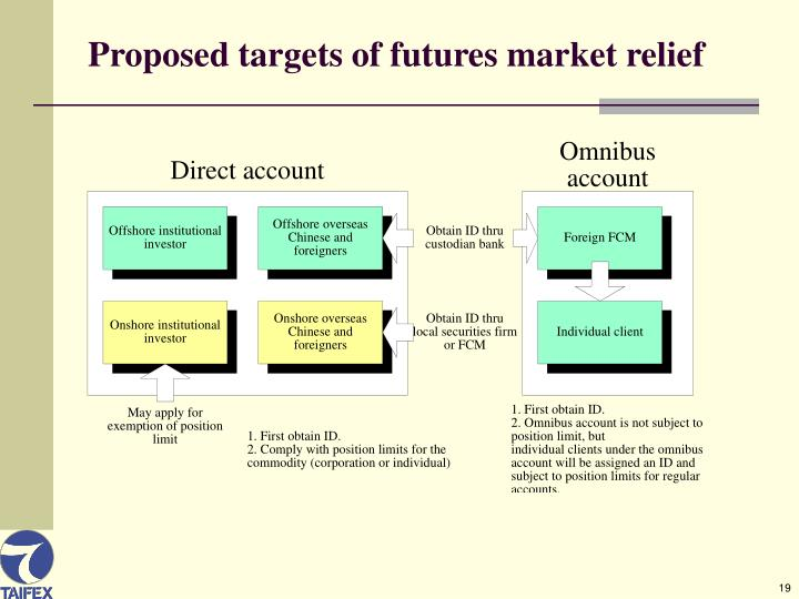 Proposed targets of futures market relief