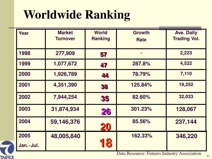 Worldwide Ranking