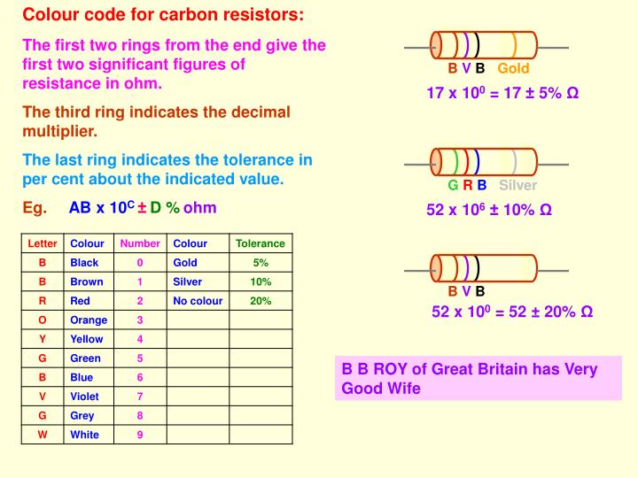 Colour code for carbon resistors: