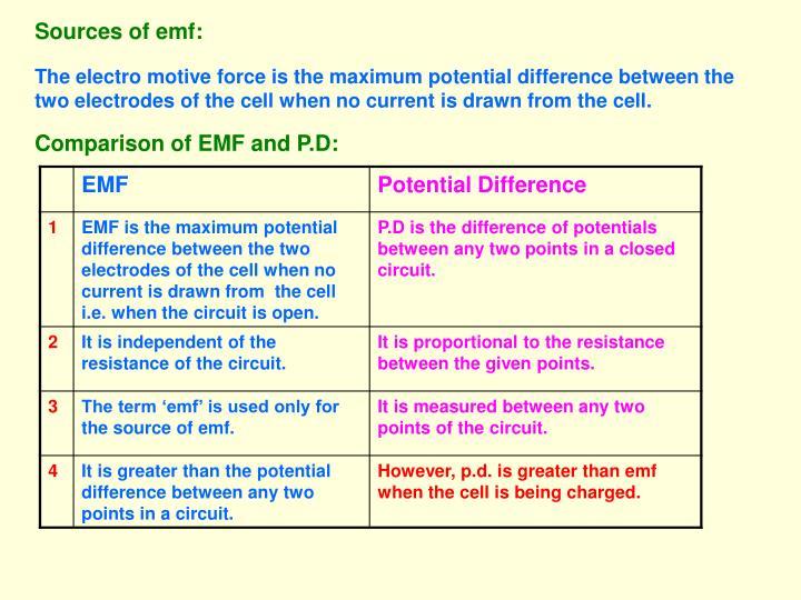 Sources of emf: