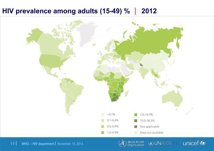 HIV prevalence among adults (15-49) %