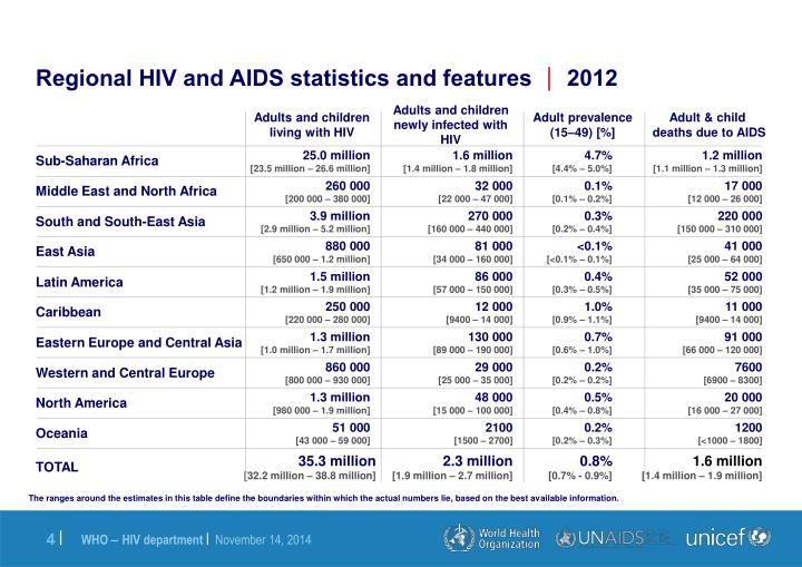 Regional HIV and AIDS statistics and features