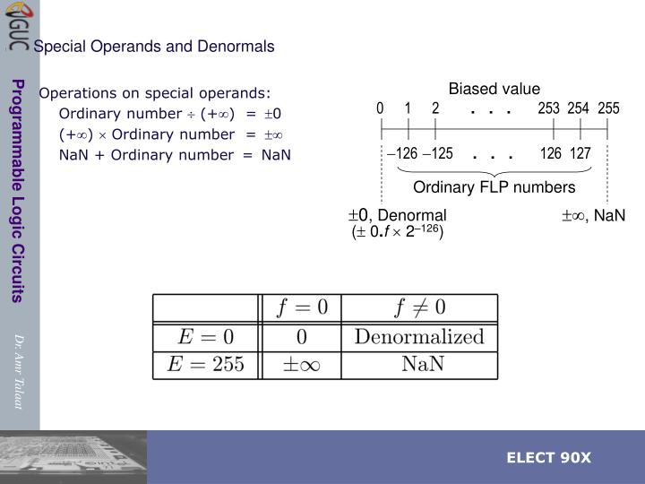 Special Operands and Denormals