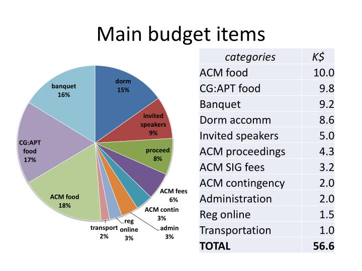 Main budget items