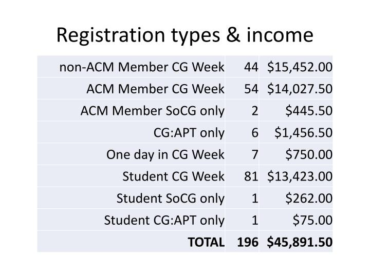 Registration types & income