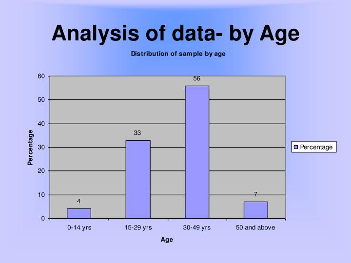 Analysis of data- by Age