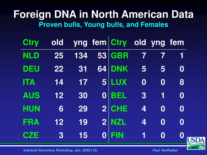 Foreign DNA in North American Data