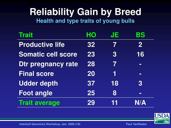 Reliability Gain by Breed