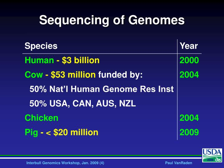 Sequencing of Genomes