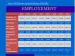 employement