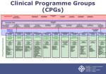 clinical programme groups cpgs