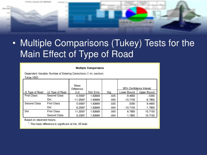 Multiple Comparisons (Tukey) Tests for the Main Effect of Type of Road