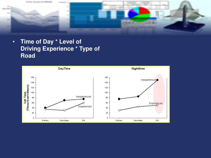 Time of Day * Level of Driving Experience * Type of Road