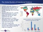 the global burden of intentional violence1