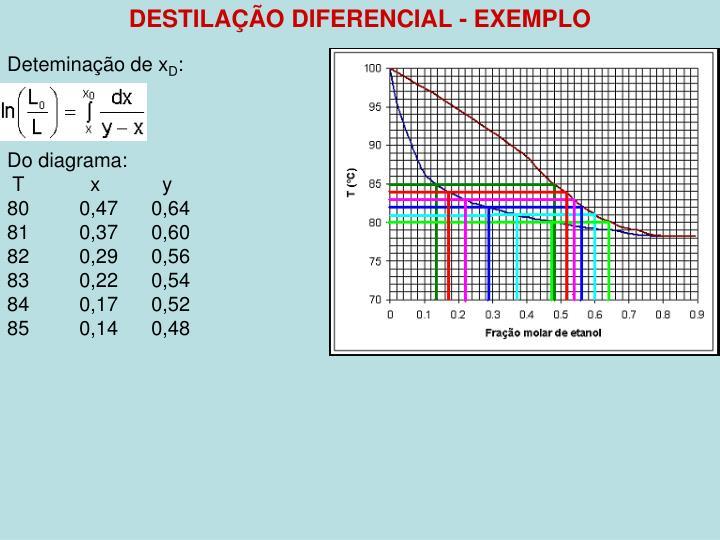 DESTILAÇÃO DIFERENCIAL - EXEMPLO