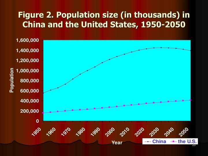 Figure 2. Population size (in thousands) in China and the United States, 1950-2050