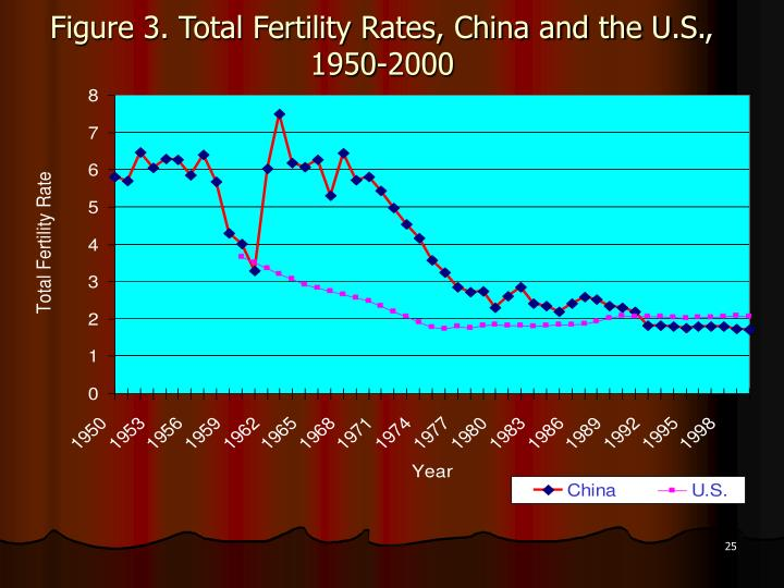 Figure 3. Total Fertility Rates, China and the U.S., 1950-2000