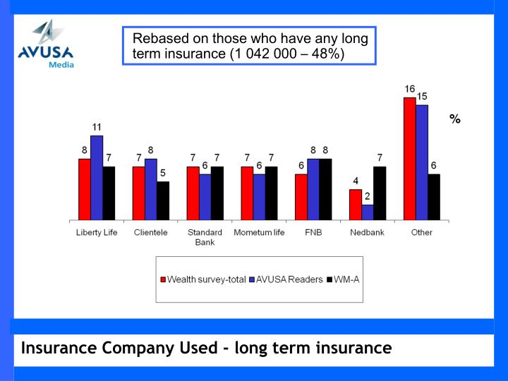 Rebased on those who have any long term insurance (1 042 000 – 48%)