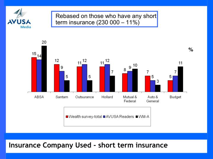 Rebased on those who have any short term insurance (230 000 – 11%)