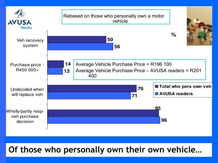 Rebased on those who personally own a motor vehicle