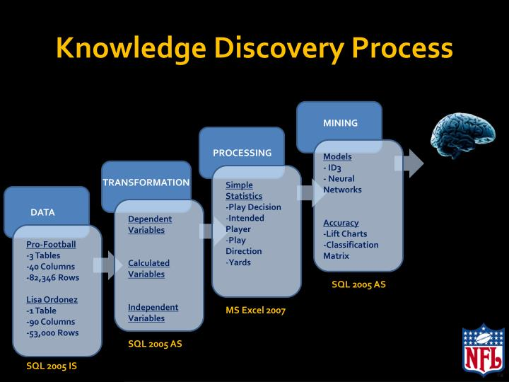Knowledge Discovery Process