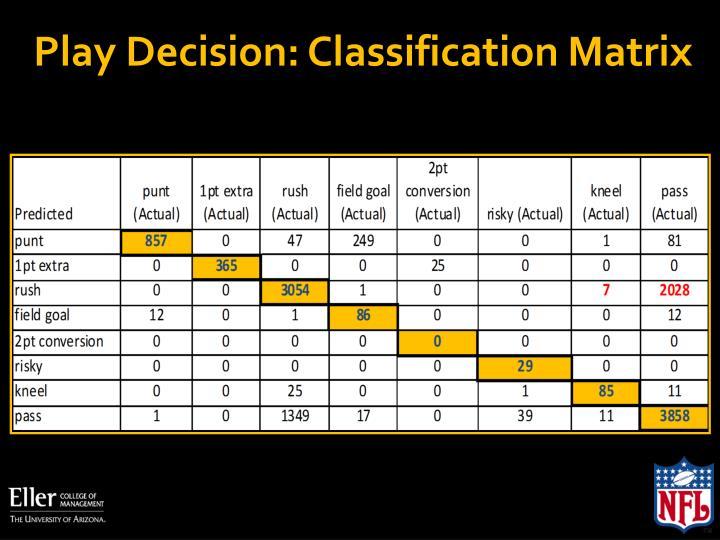 Play Decision: Classification Matrix