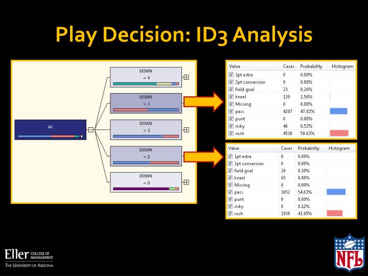 Play Decision: ID3 Analysis