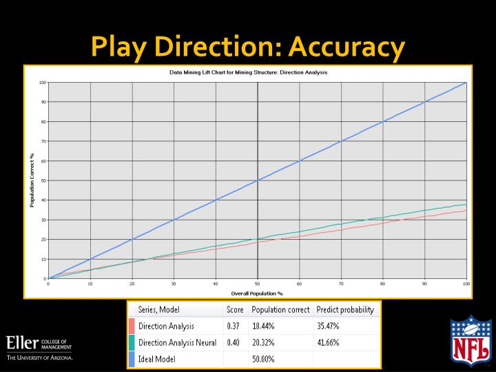 Play Direction: Accuracy