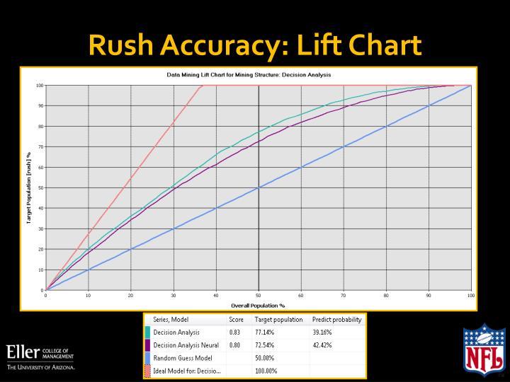 Rush Accuracy: Lift Chart