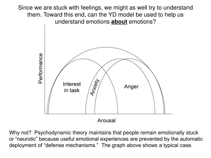 Since we are stuck with feelings, we might as well try to understand them. Toward this end, can the YD model be used to help us understand emotions
