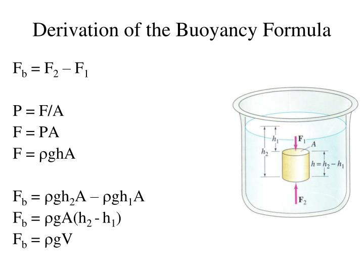 Derivation of the Buoyancy Formula