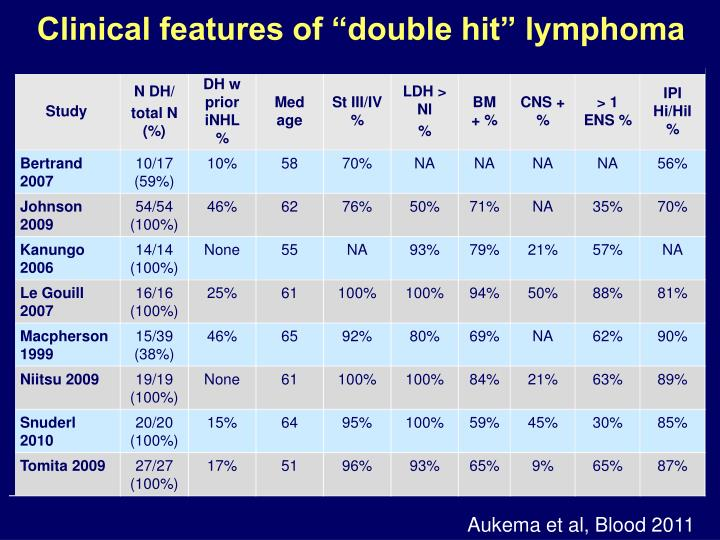 """Clinical features of """"double hit"""" lymphoma"""