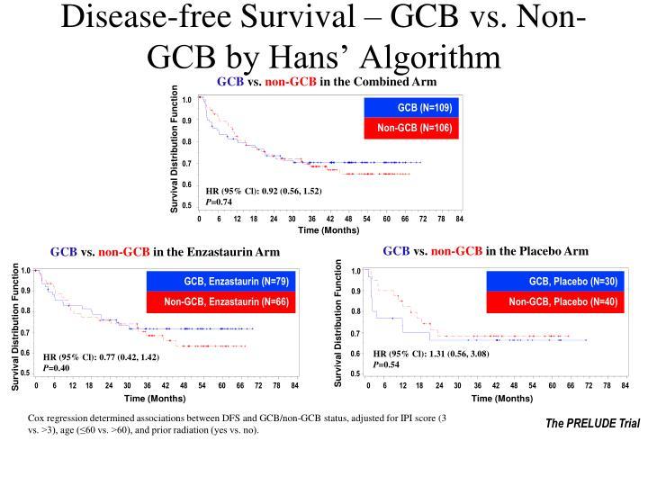 Disease-free Survival – GCB vs. Non-GCB by Hans' Algorithm