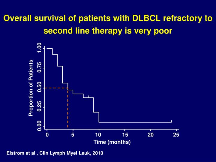 Overall survival of patients with DLBCL refractory to second line therapy is very poor