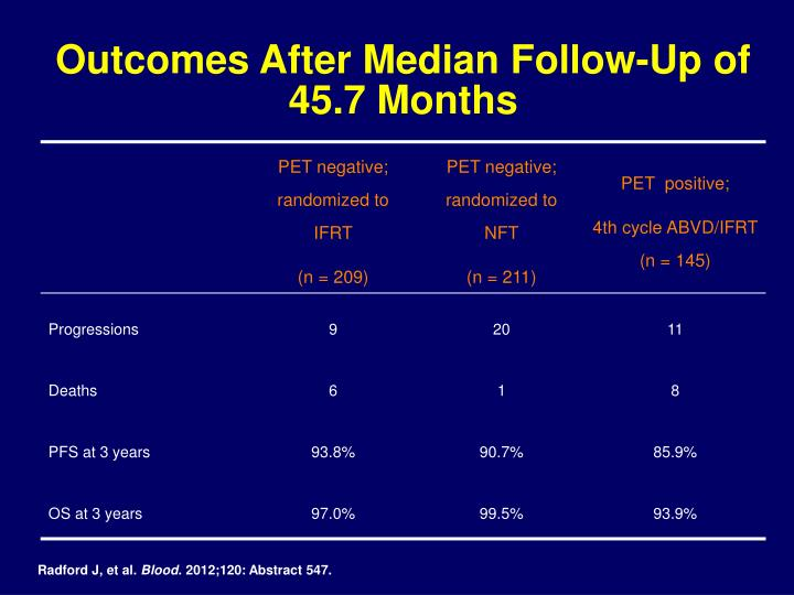 Outcomes After Median Follow-Up of 45.7 Months
