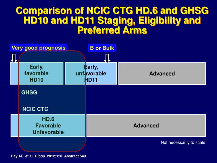 Comparison of NCIC CTG HD.6 and GHSG HD10 and HD11 Staging, Eligibility and Preferred Arms