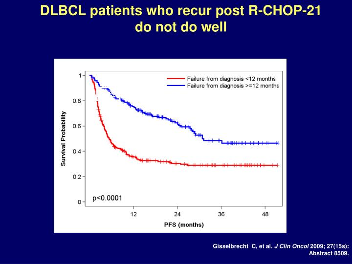 DLBCL patients who recur post R-CHOP-21