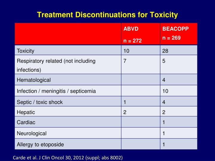 Treatment Discontinuations for Toxicity