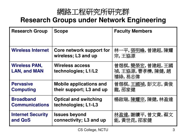 Research groups under network engineering