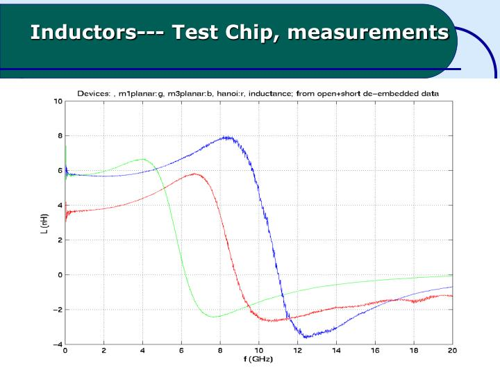 Inductors--- Test Chip, measurements