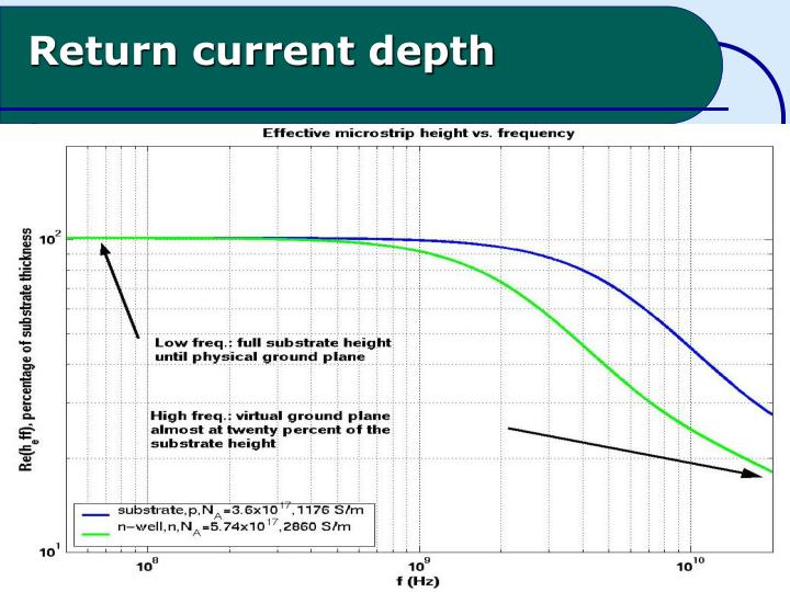 Return current depth