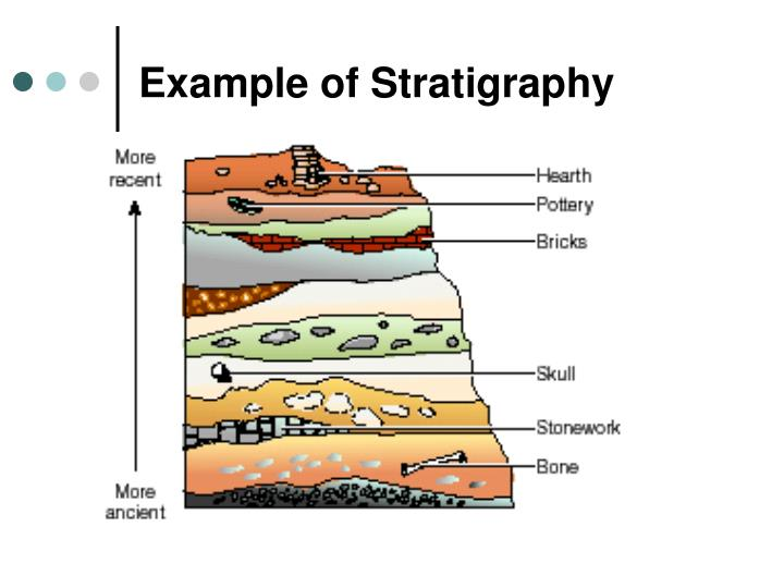 Example of Stratigraphy