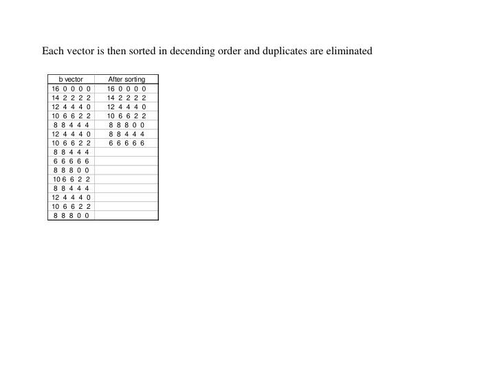 Each vector is then sorted in decending order and duplicates are eliminated