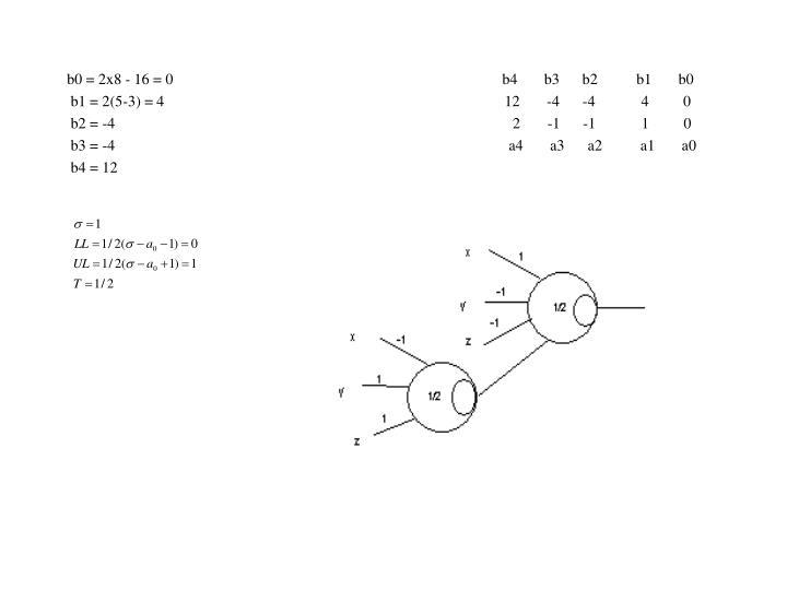 b0 = 2x8 - 16 = 0                                                                                      b4       b3      b2          b1       b0