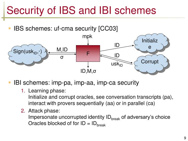 Security of IBS and IBI schemes