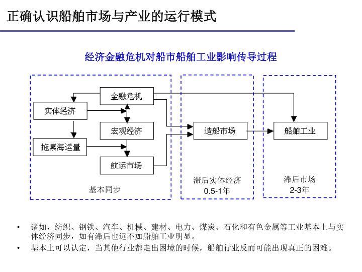 正确认识船舶市场与产业的运行模式