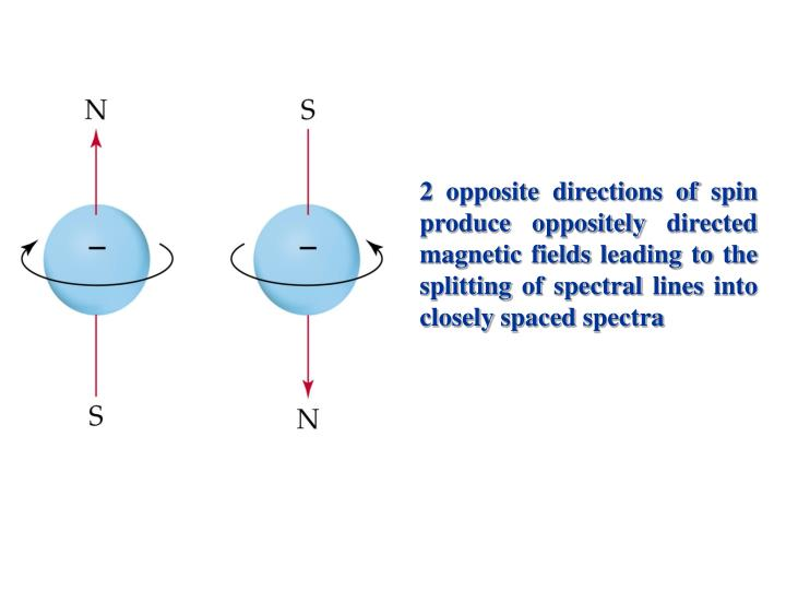 2 opposite directions of spin produce oppositely directed magnetic fields leading to the splitting of spectral lines into closely spaced spectra